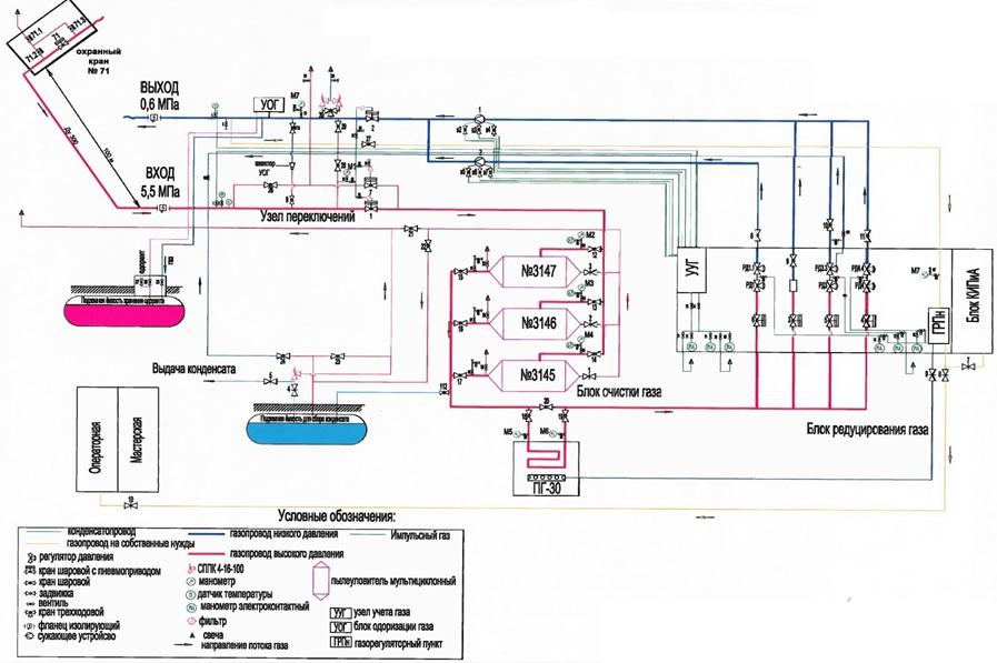 Технологическая схема учебного полигона